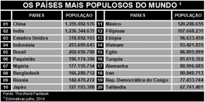 areas-mais-populosas-do-mundo-paises