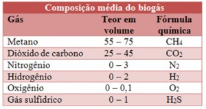composicao-do-biogas